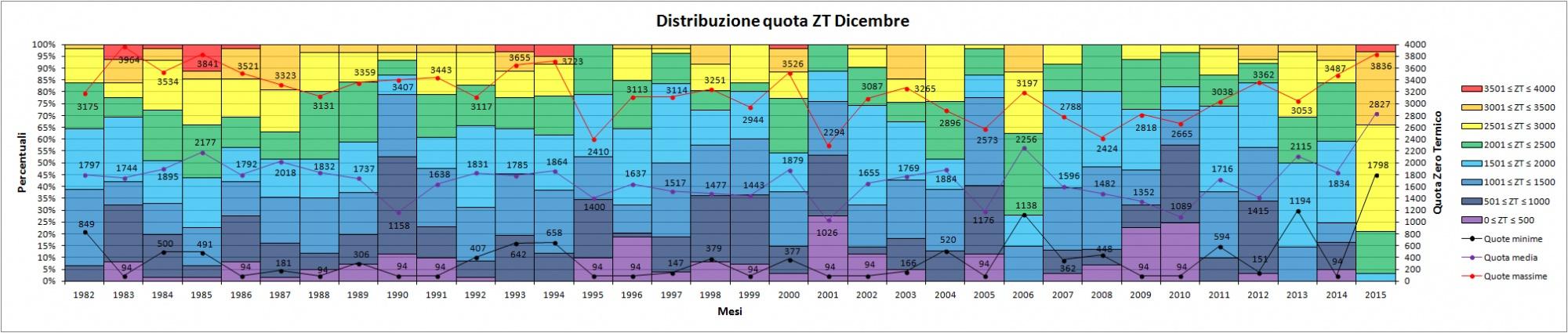 Clicca l'immagine per ingrandirla.  Nome: Distribuzione_quota_ZT_dicembre.jpg Visualizzazioni: 13 Dimensione: 307.0 KB ID: 78225