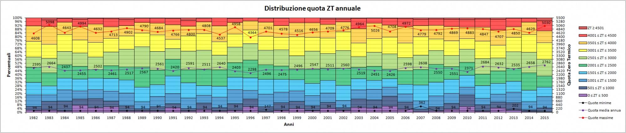 Clicca l'immagine per ingrandirla.  Nome: Distribuzione_quota_ZT_annuale.jpg Visualizzazioni: 12 Dimensione: 311.3 KB ID: 78228