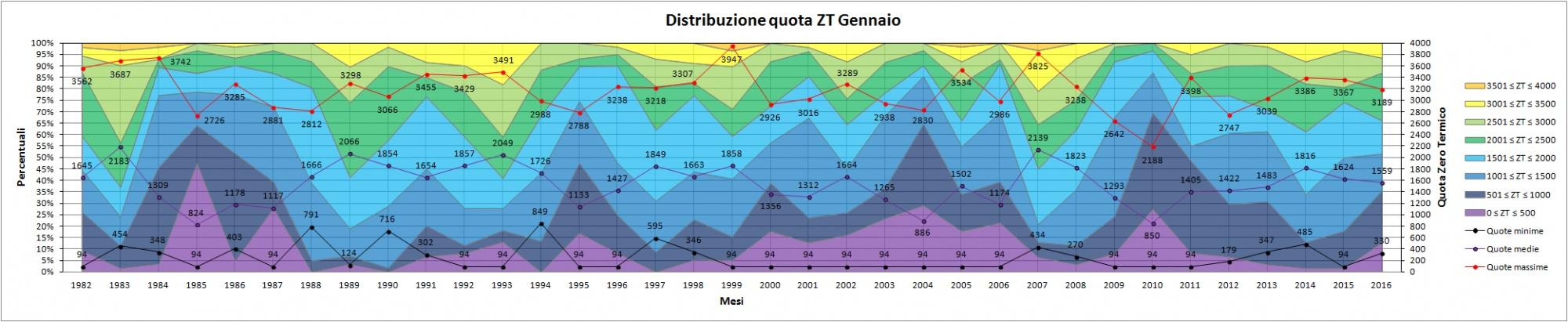 Clicca l'immagine per ingrandirla.  Nome: Distribuzione_quota_ZT_Gennaio.jpg Visualizzazioni: 21 Dimensione: 287.0 KB ID: 78758