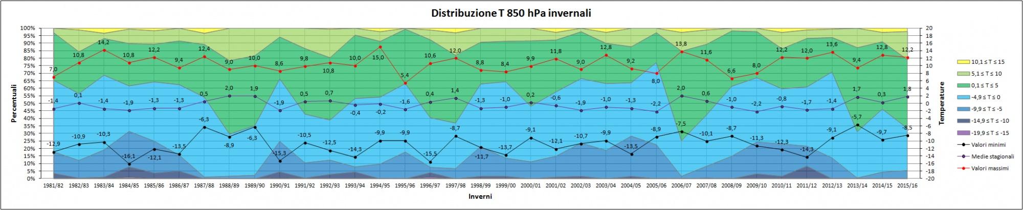 Clicca l'immagine per ingrandirla.  Nome: Distribuzione_T_850_hPa_inverni.jpg Visualizzazioni: 35 Dimensione: 278.3 KB ID: 79562