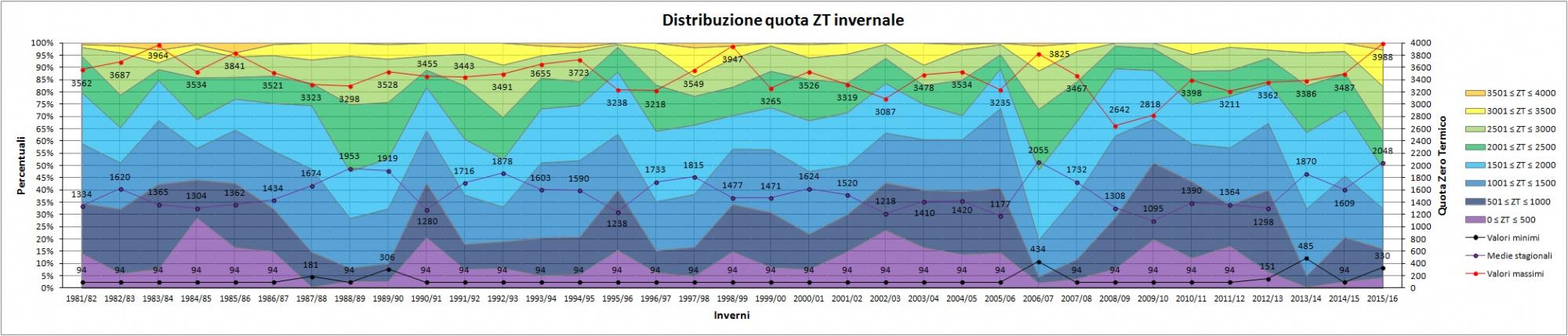 Clicca l'immagine per ingrandirla.  Nome: Distribuzione_quota_ZT_inverni.jpg Visualizzazioni: 38 Dimensione: 306.0 KB ID: 79563