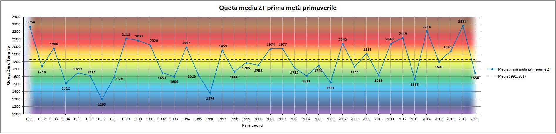 Clicca l'immagine per ingrandirla.  Nome: Grafico_prima_metà_Primavera_ZT.png Visualizzazioni: 5 Dimensione: 130.1 KB ID: 93717