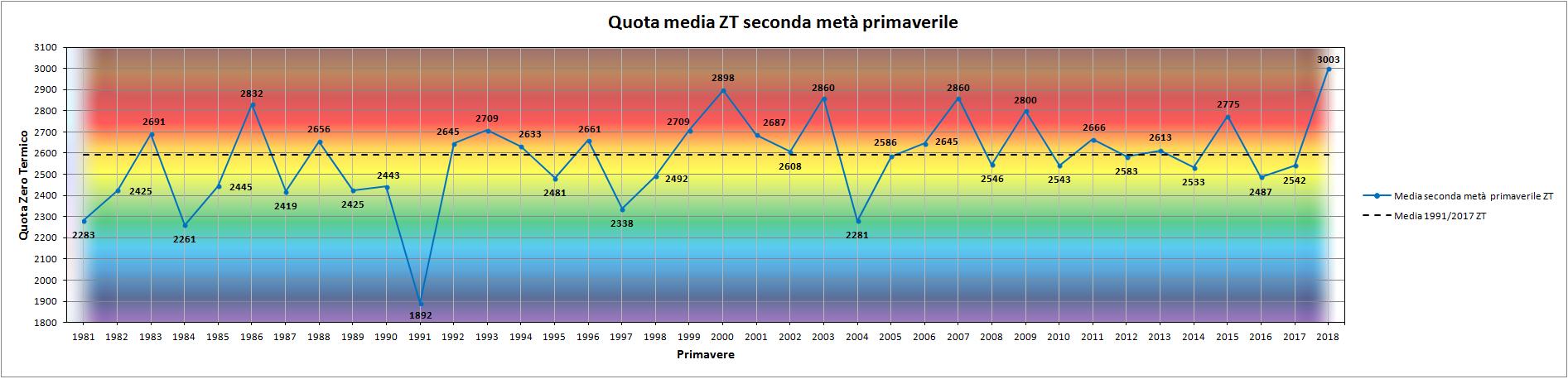 Clicca l'immagine per ingrandirla.  Nome: Grafico_seconda_metà_Primavera_ZT.png Visualizzazioni: 4 Dimensione: 128.7 KB ID: 93718