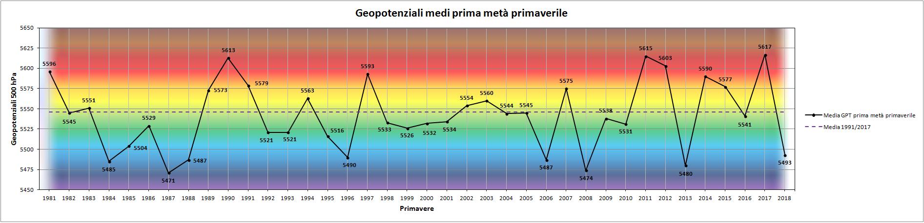 Clicca l'immagine per ingrandirla.  Nome: Grafico_prima_metà_Primavera_GPT.png Visualizzazioni: 4 Dimensione: 133.8 KB ID: 93727