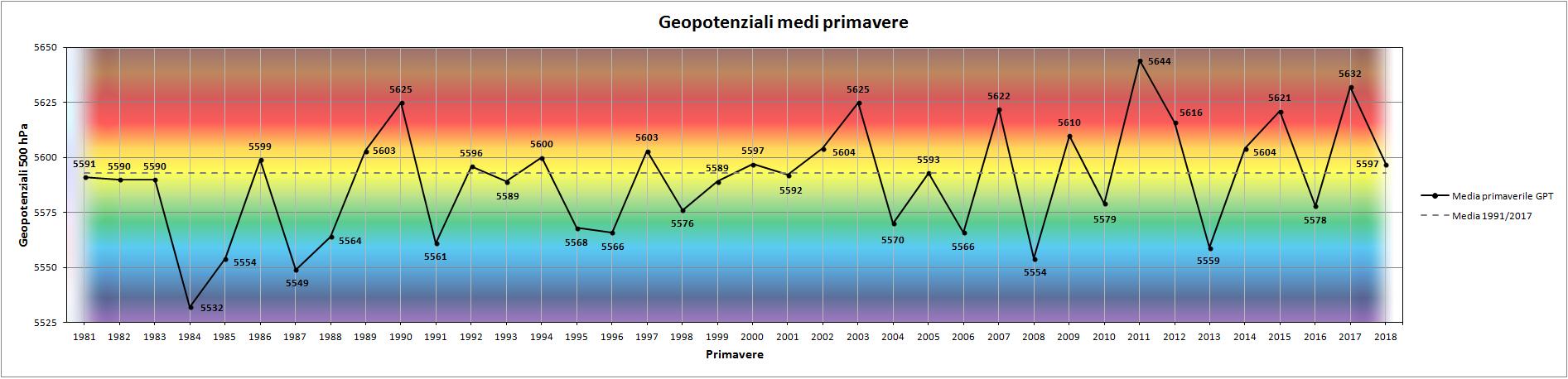 Clicca l'immagine per ingrandirla.  Nome: Grafico_Primavera_GPT.png Visualizzazioni: 7 Dimensione: 141.7 KB ID: 93730