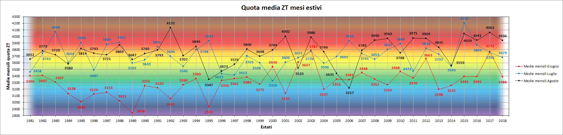 Clicca l'immagine per ingrandirla.  Nome: Grafico_Mesi_Estivi_ZT.png Visualizzazioni: 7 Dimensione: 177.2 KB ID: 94735