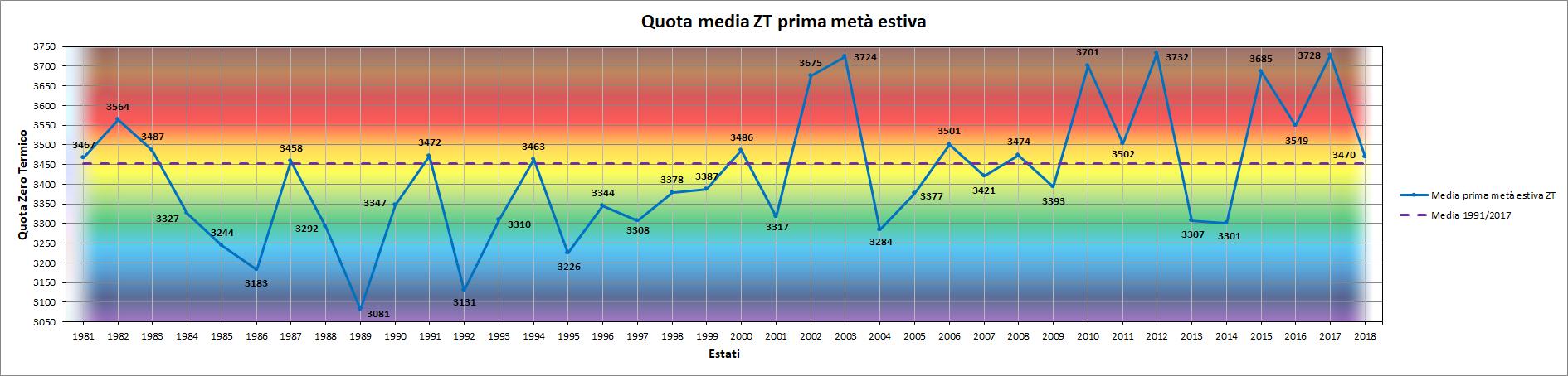 Clicca l'immagine per ingrandirla.  Nome: Grafico_Prima_metà_Estate_ZT.png Visualizzazioni: 5 Dimensione: 136.9 KB ID: 94738