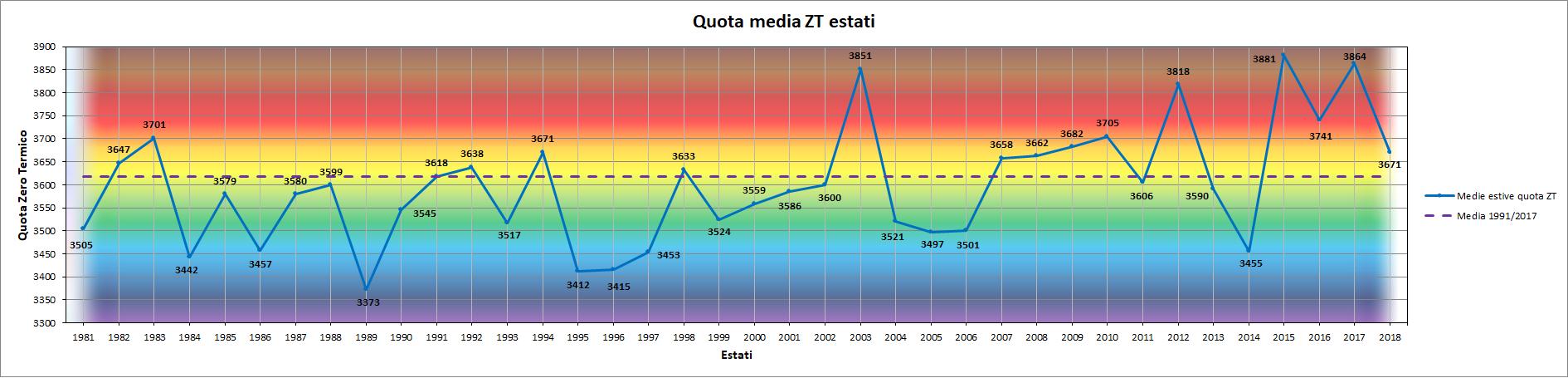 Clicca l'immagine per ingrandirla.  Nome: Grafico_Estati_ZT.png Visualizzazioni: 6 Dimensione: 136.8 KB ID: 94741
