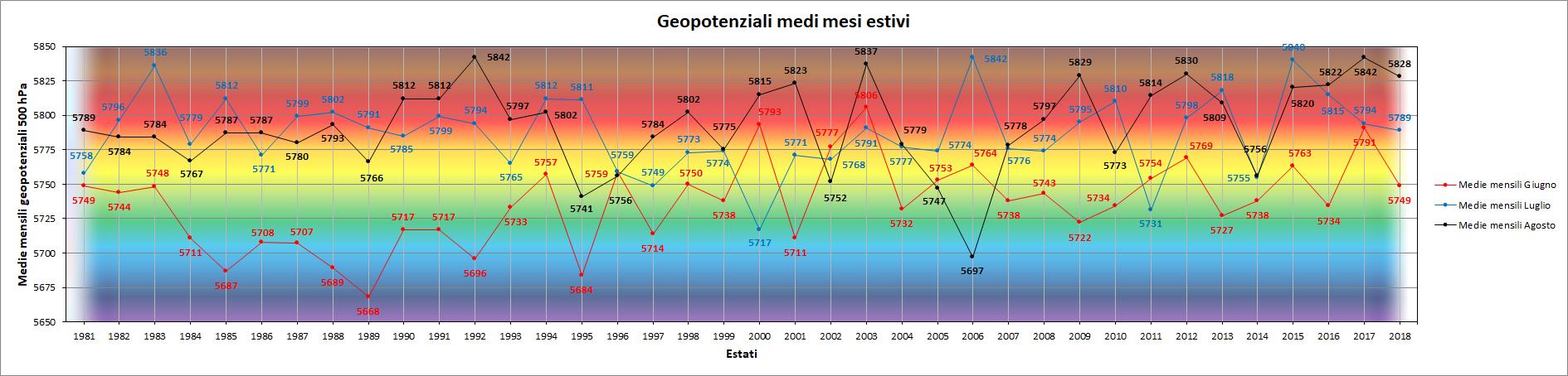 Clicca l'immagine per ingrandirla.  Nome: Grafico_Mesi_Estivi_GPT.png Visualizzazioni: 9 Dimensione: 178.3 KB ID: 94746