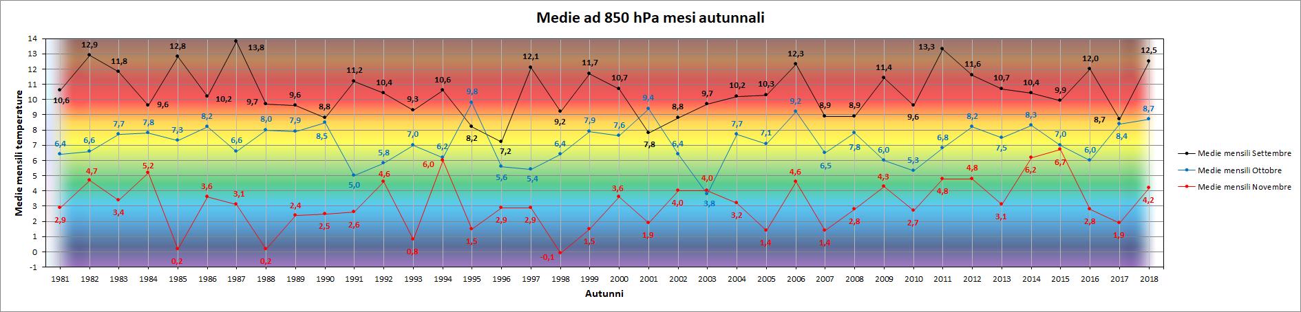 Clicca l'immagine per ingrandirla.  Nome: Grafico_Mese_x_Mese_T850.png Visualizzazioni: 5 Dimensione: 165.6 KB ID: 95552