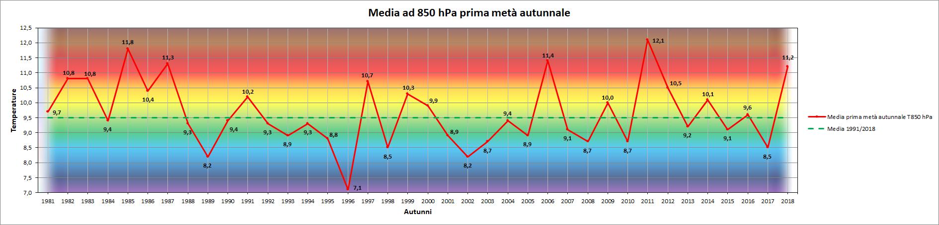 Clicca l'immagine per ingrandirla.  Nome: Grafico_prima_metà_Autunno_T850.png Visualizzazioni: 6 Dimensione: 129.8 KB ID: 95555