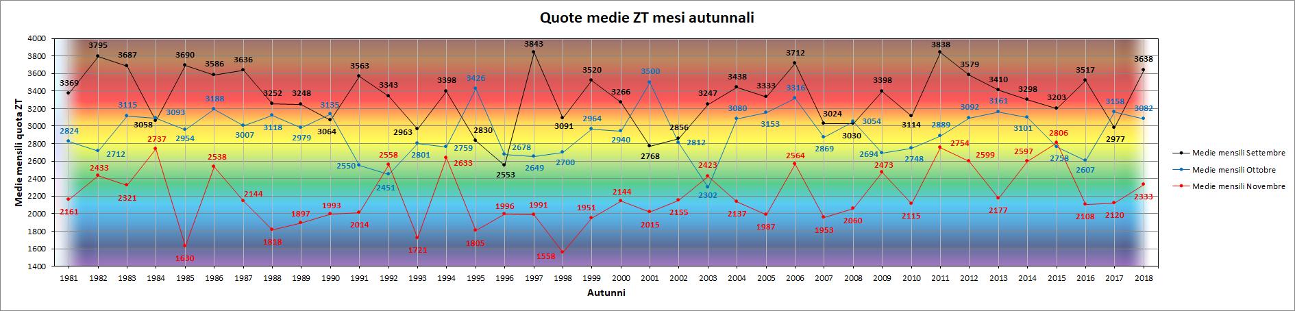 Clicca l'immagine per ingrandirla.  Nome: Grafico_Mese_x_Mese_ZT.png Visualizzazioni: 6 Dimensione: 177.1 KB ID: 95564