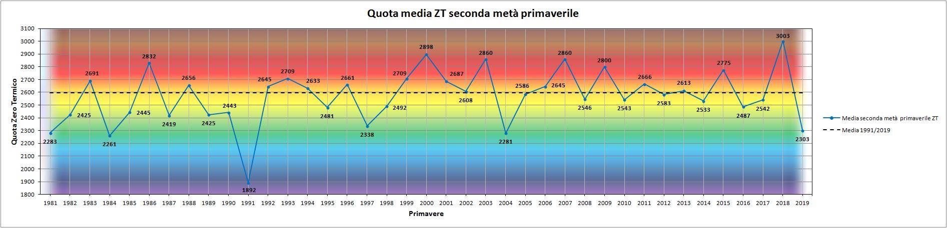 Clicca l'immagine per ingrandirla.  Nome: Grafico_seconda_metà_stagionale_ZT.png Visualizzazioni: 3 Dimensione: 130.1 KB ID: 98663